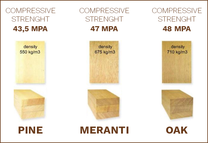 rodzaje drewna
